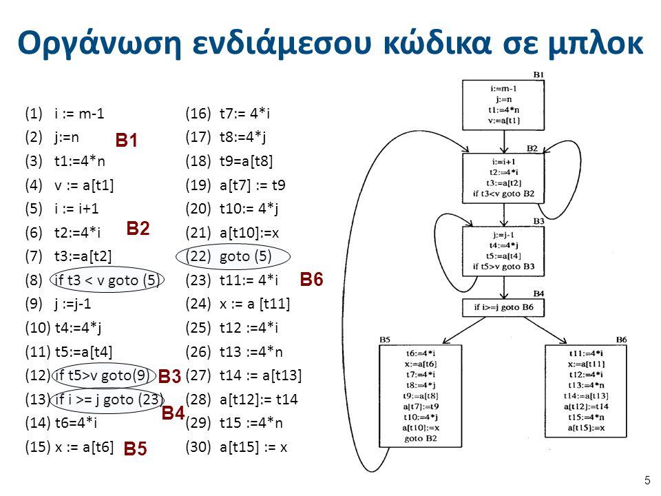 Οργάνωση ενδιάμεσου κώδικα σε μπλοκ 5 (1) i := m-1 (16) t7:= 4*i (2) j:=n (17) t8:=4*j (3) t1:=4*n (18) t9=a[t8] (4) v := a[t1] (19) a[t7] := t9 (5) i