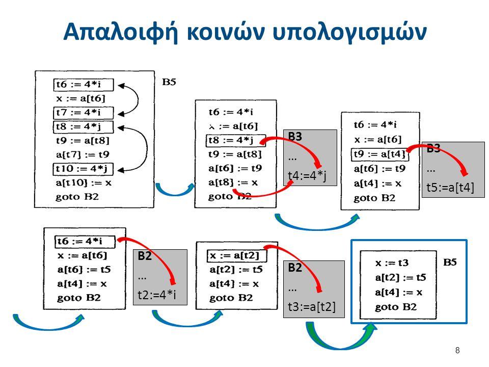 Απαλοιφή κοινών υπολογισμών 8 Β3 … t4:=4*j Β3 … t5:=a[t4] Β2 … t2:=4*i Β2 … t3:=a[t2]