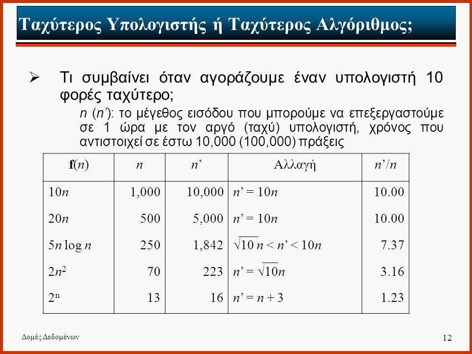 Δομές Δεδομένων 12 Ταχύτερος Υπολογιστής ή Ταχύτερος Αλγόριθμος;  Τι συμβαίνει όταν αγοράζουμε έναν υπολογιστή 10 φορές ταχύτερο; n (n'): το μέγεθος εισόδου που μπορούμε να επεξεργαστούμε σε 1 ώρα με τον αργό (ταχύ) υπολογιστή, χρόνος που αντιστοιχεί σε έστω 10,000 (100,000) πράξεις f(n)f(n)nn'n'Αλλαγήn'/n 10n1,00010,000n' = 10n10.00 20n5005,000n' = 10n10.00 5n log n2501,842  10 n < n' < 10n 7.37 2n22n2 70223 n' =  10n 3.16 2n2n 1316n' = n + 31.23