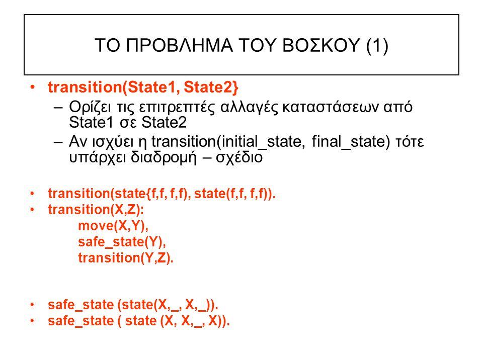 ΤO ΠΡOBΛHMA TOY BOΣΚOY (1) transition(State1, State2} –Ορίζει τις επιτρεπτές αλλαγές καταστάσεων από State1 σε State2 –Αν ισχύει η transition(initial_state, final_state) τότε υπάρχει διαδρομή – σχέδιο transition(state{f,f, f,f), state(f,f, f,f)).
