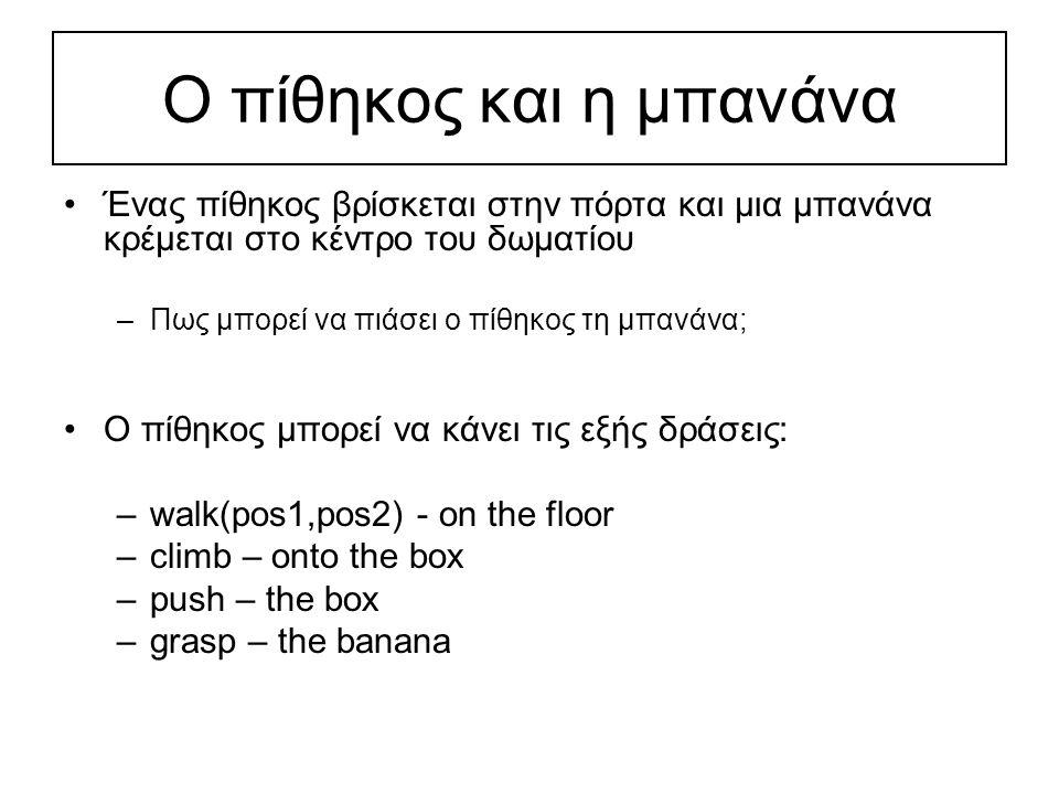 Ο πίθηκος και η μπανάνα Κατάσταση του κόσμου: state(_, _, _,_) Θέση πιθήκου στο πάτωμα, Θέση πιθήκου στο κουτί, Θέση κουτιού στο πάτωμα, Θέση μπανάνας: ναι/όχι –Αρχική κατάσταση: state(atdoor,onfloor,atwindow,hasnot) –Τελική κατάσταση: state(_,_,_,has)