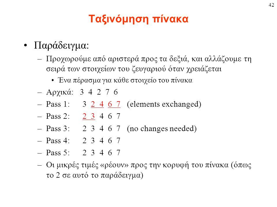 42 Ταξινόμηση πίνακα Παράδειγμα: –Προχωρούμε από αριστερά προς τα δεξιά, και αλλάζουμε τη σειρά των στοιχείων του ζευγαριού όταν χρειάζεται Ένα πέρασμα για κάθε στοιχείο του πίνακα –Αρχικά: 3 4 2 7 6 –Pass 1: 3 2 4 6 7 (elements exchanged) –Pass 2: 2 3 4 6 7 –Pass 3: 2 3 4 6 7 (no changes needed) –Pass 4: 2 3 4 6 7 –Pass 5: 2 3 4 6 7 –Οι μικρές τιμές «ρέουν» προς την κορυφή του πίνακα (όπως το 2 σε αυτό το παράδειγμα)