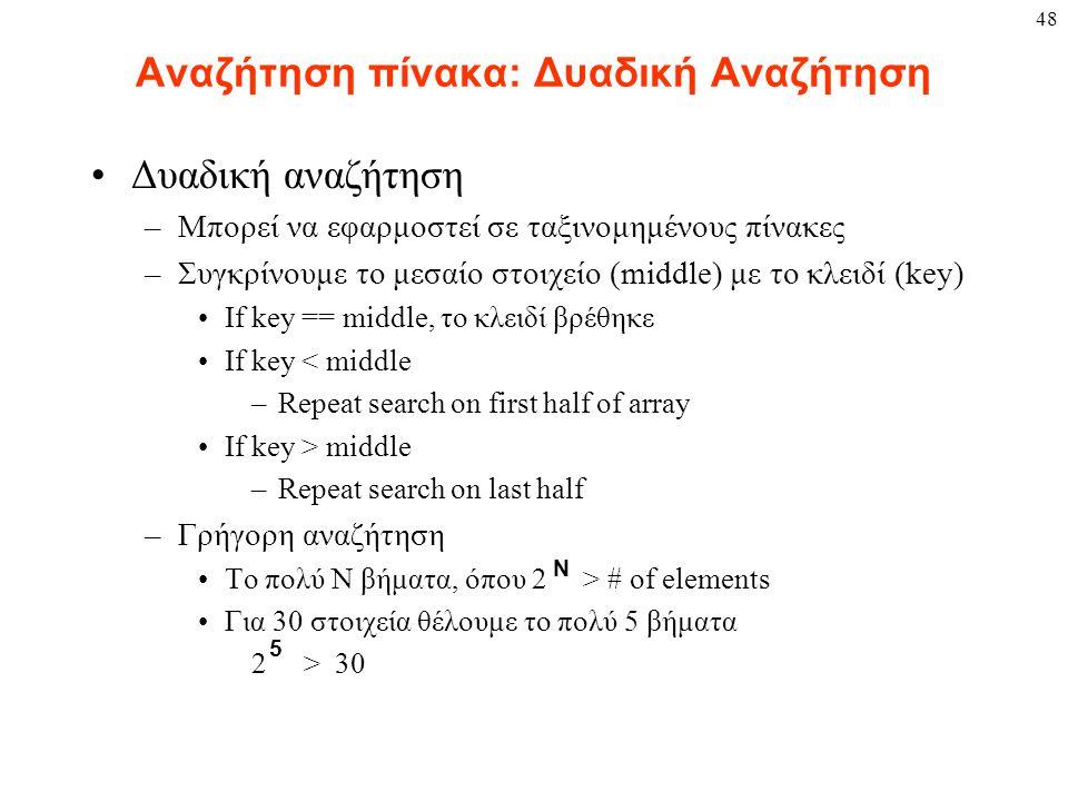 48 Αναζήτηση πίνακα: Δυαδική Αναζήτηση Δυαδική αναζήτηση –Μπορεί να εφαρμοστεί σε ταξινομημένους πίνακες –Συγκρίνουμε το μεσαίο στοιχείο (middle) με το κλειδί (key) If key == middle, το κλειδί βρέθηκε If key < middle –Repeat search on first half of array If key > middle –Repeat search on last half –Γρήγορη αναζήτηση Το πολύ Ν βήματα, όπου 2 > # of elements Για 30 στοιχεία θέλουμε το πολύ 5 βήματα 2 > 30 N 5