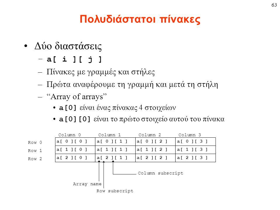 63 Πολυδιάστατοι πίνακες Δύο διαστάσεις –a[ i ][ j ] –Πίνακες με γραμμές και στήλες –Πρώτα αναφέρουμε τη γραμμή και μετά τη στήλη – Array of arrays a[0] είναι ένας πίνακας 4 στοιχείων a[0][0] είναι το πρώτο στοιχείο αυτού του πίνακα Row 0 Row 1 Row 2 Column 0Column 1Column 2Column 3 a[ 0 ][ 0 ] a[ 1 ][ 0 ] a[ 2 ][ 0 ] a[ 0 ][ 1 ] a[ 1 ][ 1 ] a[ 2 ][ 1 ] a[ 0 ][ 2 ] a[ 1 ][ 2 ] a[ 2 ][ 2 ] a[ 0 ][ 3 ] a[ 1 ][ 3 ] a[ 2 ][ 3 ] Row subscript Array name Column subscript