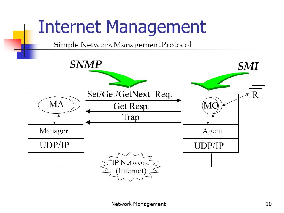 10 Network Management Internet Management IP Network (Internet) UDP/IP Agent MO R UDP/IP Manager MA Set/Get/GetNext Req.