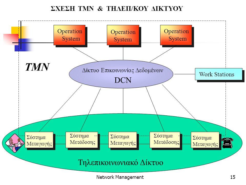 15 Network Management ΣΧΕΣΗ ΤΜΝ & ΤΗΛΕΠ/ΚΟΥ ΔΙΚΤΥΟΥ Operation System Operation System Operation System Σύστημα Μεταγωγής Σύστημα Μετάδοσης Δίκτυο Επικοινωνίας Δεδομένων DCN Τηλεπικοινωνιακό Δίκτυο Work Stations TMN Σύστημα Μεταγωγής