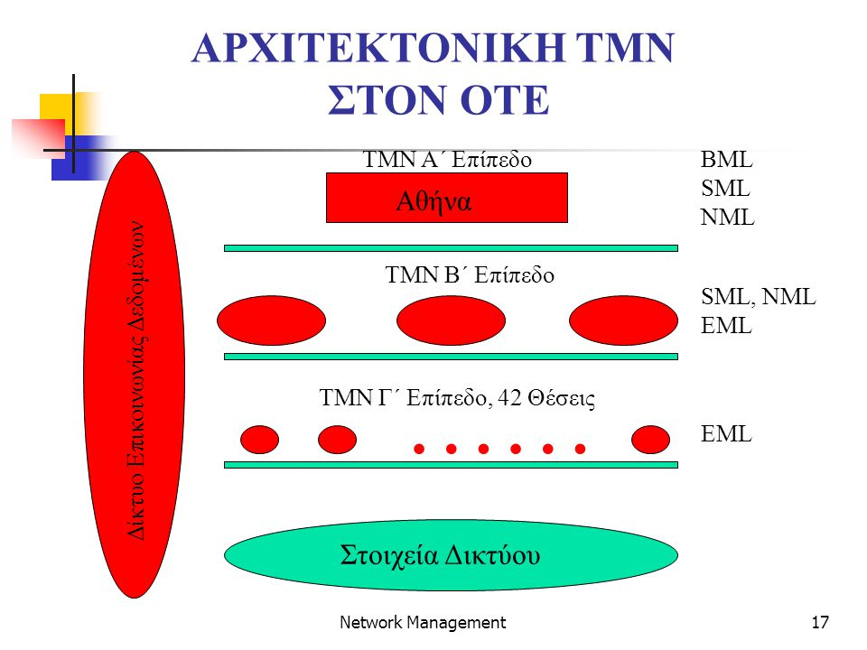 17 Network Management …… TMN Γ΄ Επίπεδο, 42 Θέσεις TMN B΄ Επίπεδο Στοιχεία Δικτύου Αθήνα TMN A΄ Επίπεδο Δίκτυο Επικοινωνίας Δεδομένων BML SML NML SML, NML EML ΑΡΧΙΤΕΚΤΟΝΙΚΗ TMN ΣΤΟΝ OTE