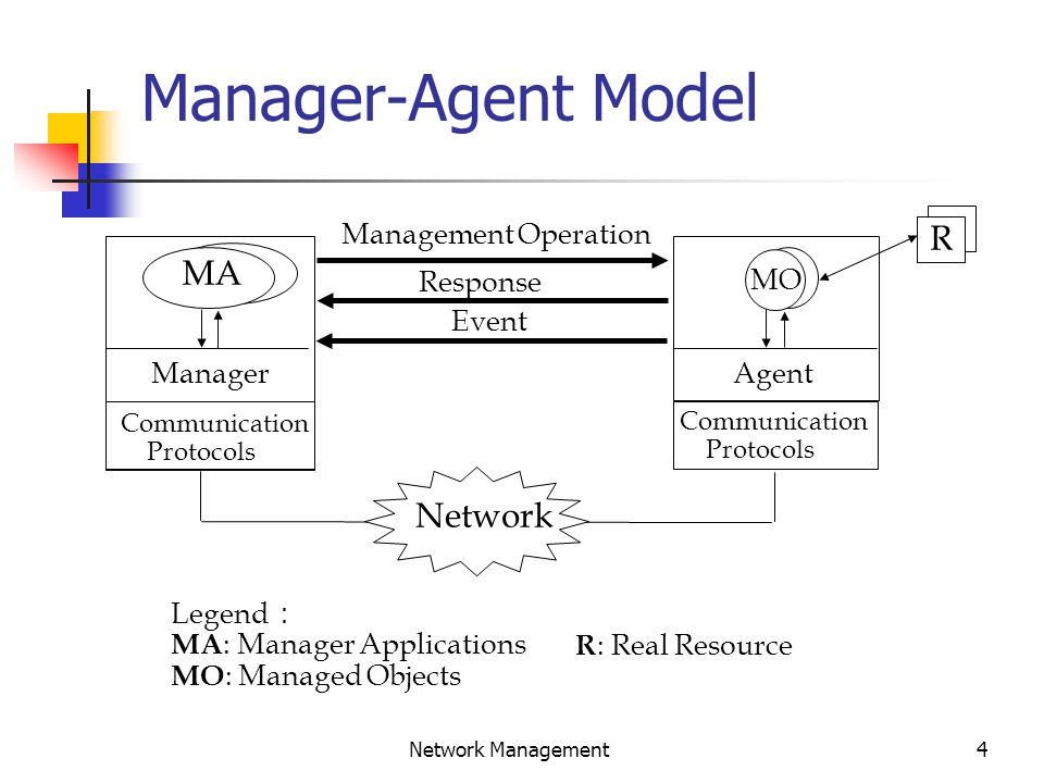 4 Network Management Manager-Agent Model Legend : MA : Manager Applications MO : Managed Objects R : Real Resource Network Agent MO R Communication Protocols Manager MA Management Operation Response Event Communication Protocols