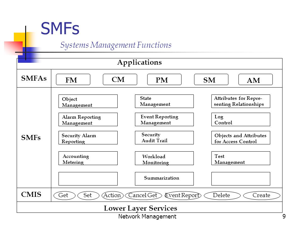 9 Network Management SMFs SMFAs SMFs Applications CMIS GetSetActionCancel GetEvent ReportDeleteCreate Lower Layer Services FM CM PMSM AM Object Management State Management Attributes for Repre- senting Relationships Alarm Reporting Management Event Reporting Management Log Control Security Alarm Reporting Security Audit Trail Objects and Attributes for Access Control Accounting Metering Workload Monitoring Test Management Summarization Systems Management Functions