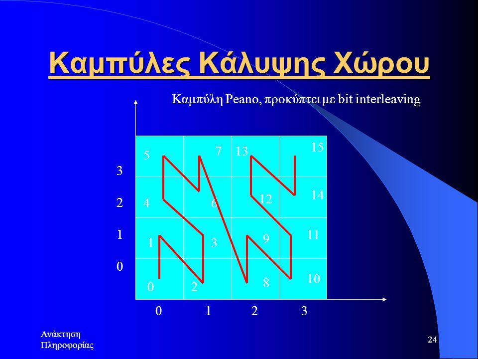 Ανάκτηση Πληροφορίας 24 Καμπύλες Κάλυψης Χώρου 0 1 4 5 7 6 3 2 8 9 1212 1313 1515 1414 11 10 0 1 2 3 32103210 Καμπύλη Peanο, προκύπτει με bit interleaving