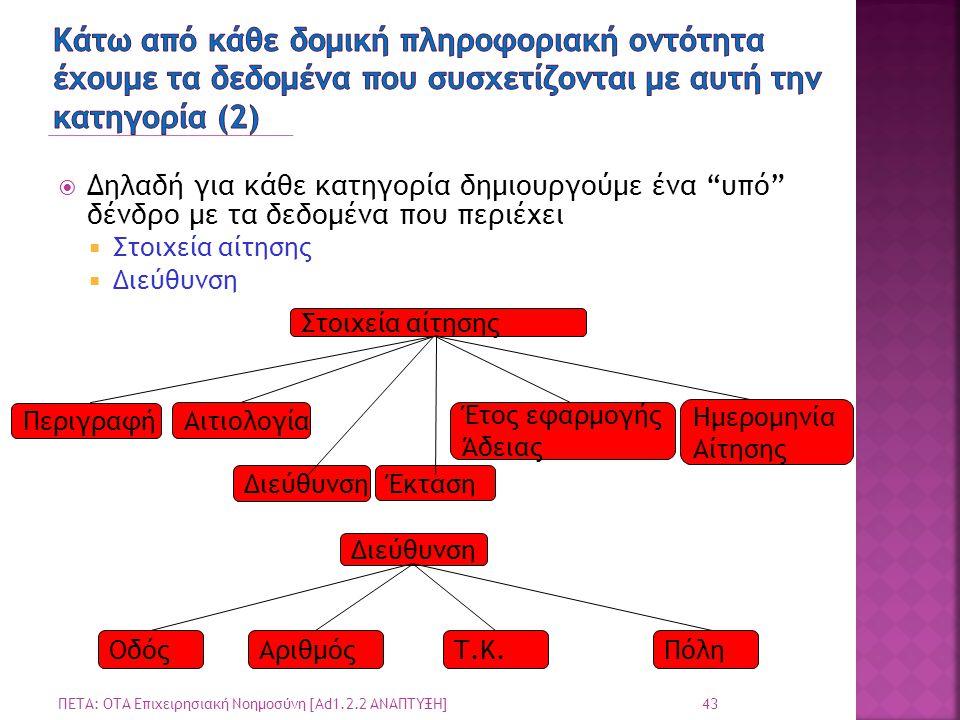  Δηλαδή για κάθε κατηγορία δημιουργούμε ένα υπό δένδρο με τα δεδομένα που περιέχει  Στοιχεία αίτησης  Διεύθυνση 43 ΠΕΤΑ: ΟΤΑ Επιχειρησιακή Νοημοσύνη [Ad1.2.2 ΑΝΑΠΤΥΞΗ] Στοιχεία αίτησης Αιτιολογία Περιγραφή Έκταση Διεύθυνση Έτος εφαρμογής Άδειας Ημερομηνία Αίτησης Διεύθυνση ΟδόςΑριθμόςΤ.Κ.Πόλη