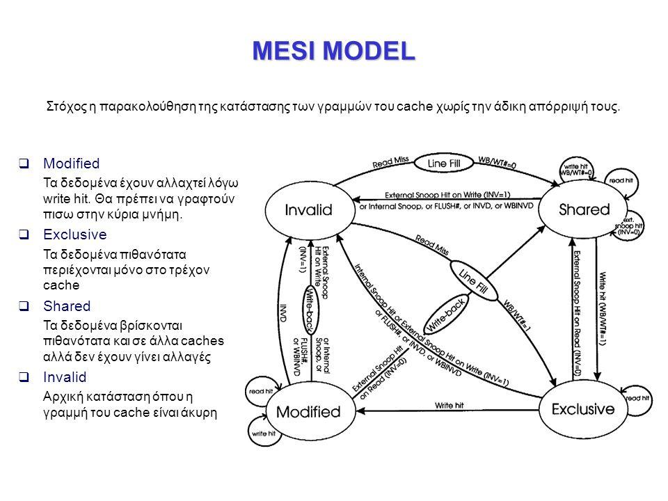 MESI MODEL  Modified Τα δεδομένα έχουν αλλαχτεί λόγω write hit. Θα πρέπει να γραφτούν πισω στην κύρια μνήμη.  Exclusive Τα δεδομένα πιθανότατα περιέ
