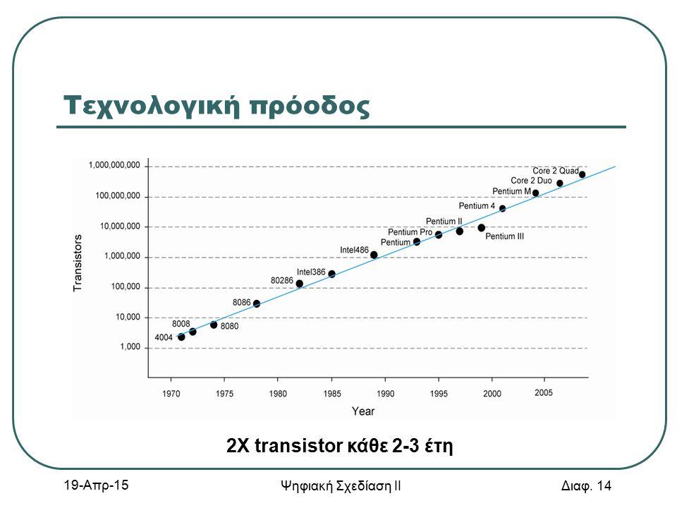 19-Απρ-15 Ψηφιακή Σχεδίαση ΙΙ Διαφ. 14 Τεχνολογική πρόοδος 2Χ transistor κάθε 2-3 έτη