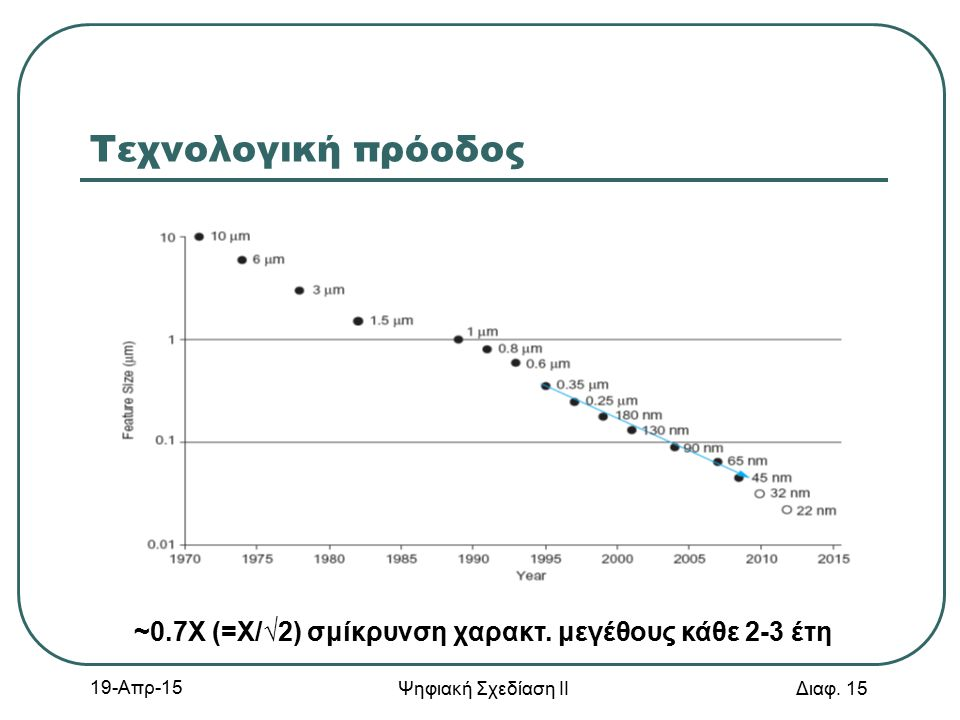 19-Απρ-15 Ψηφιακή Σχεδίαση ΙΙ Διαφ. 15 Τεχνολογική πρόοδος ~0.7Χ (=Χ/√2) σμίκρυνση χαρακτ. μεγέθους κάθε 2-3 έτη