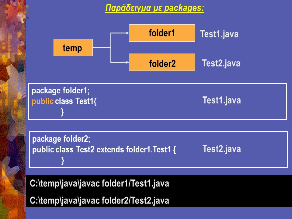 package folder1; public class Test1{ } temp folder1 folder2 Παράδειγμα με packages: Test1.java Test2.java Test1.java package folder2; public class Test2 extends folder1.Test1 { } Test2.java C:\temp\java\javac folder1/Test1.java C:\temp\java\javac folder2/Test2.java