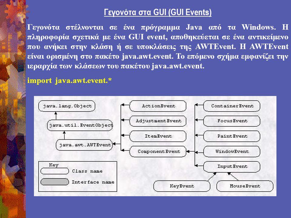 Γεγονότα στα GUI (GUI Events) Γεγονότα στέλνονται σε ένα πρόγραμμα Java από τα Windows.