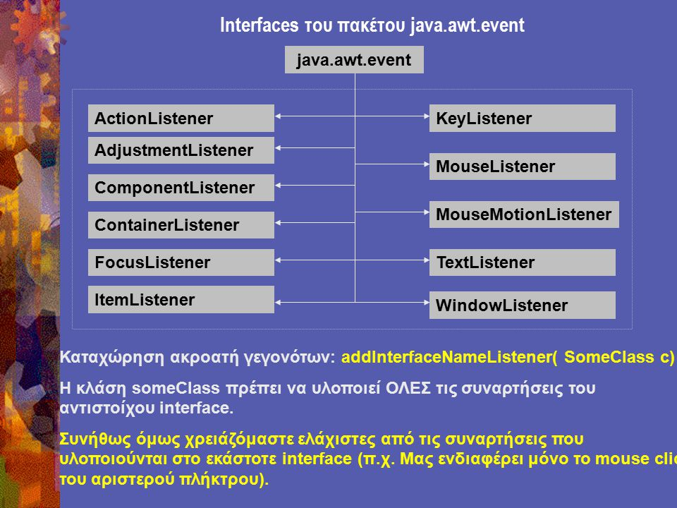 Interfaces του πακέτου java.awt.event ActionListener AdjustmentListener ComponentListener FocusListener ItemListener KeyListener MouseListener MouseMotionListener TextListener WindowListener ContainerListener java.awt.event Καταχώρηση ακροατή γεγονότων: addInterfaceNameListener( SomeClass c) Η κλάση someClass πρέπει να υλοποιεί ΟΛΕΣ τις συναρτήσεις του αντιστοίχου interface.