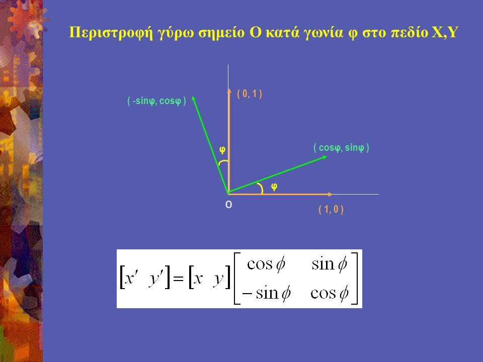 Περιστροφή γύρω σημείο Ο κατά γωνία φ στο πεδίο Χ,Υ φ φ ( 1, 0 ) ( 0, 1 ) ( cosφ, sinφ ) ( -sinφ, cosφ ) O