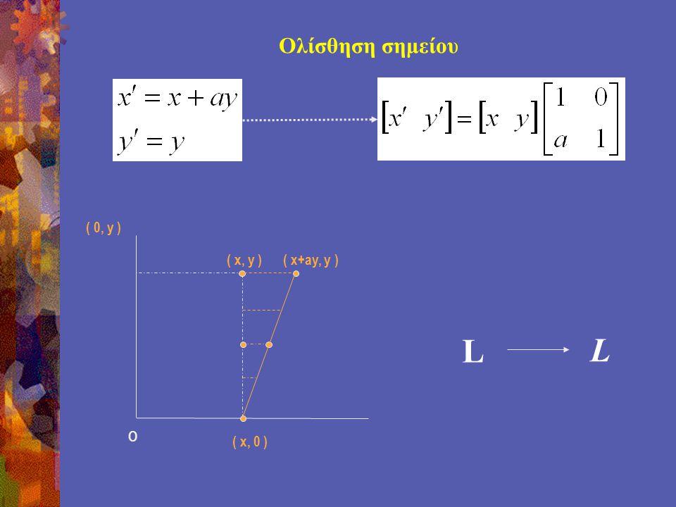Ολίσθηση σημείου O ( x, 0 ) ( 0, y ) ( x, y ) ( x+ay, y ) L L