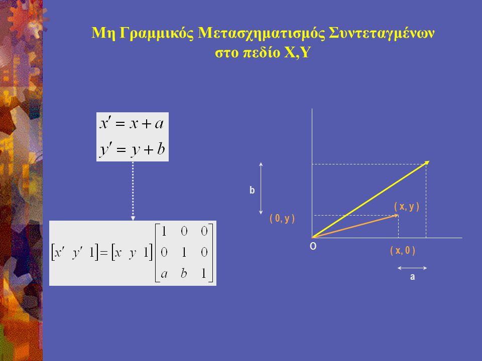 Μη Γραμμικός Μετασχηματισμός Συντεταγμένων στο πεδίο Χ,Υ ( x, y ) O ( 0, y ) ( x, 0 ) a b