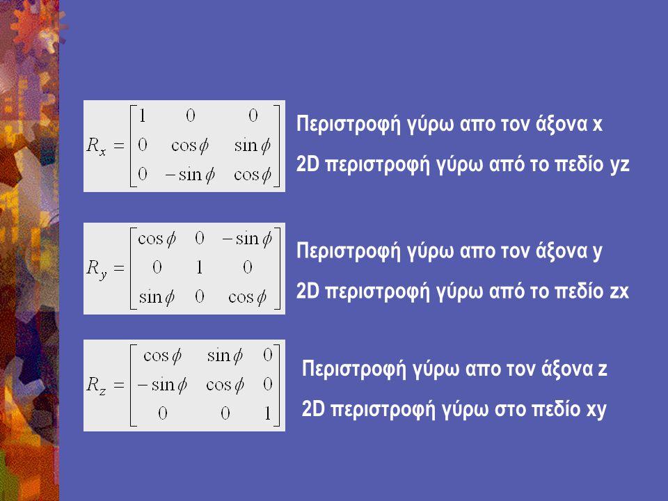 Περιστροφή γύρω απο τον άξονα x 2D περιστροφή γύρω από το πεδίο yz Περιστροφή γύρω απο τον άξονα y 2D περιστροφή γύρω από το πεδίο zx Περιστροφή γύρω απο τον άξονα z 2D περιστροφή γύρω στο πεδίο xy