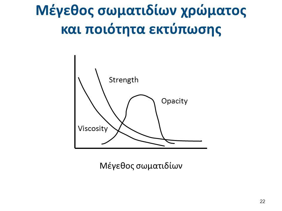 Μέγεθος σωματιδίων χρώματος και ποιότητα εκτύπωσης Strength Opacity Viscosity Μέγεθος σωματιδίων 22