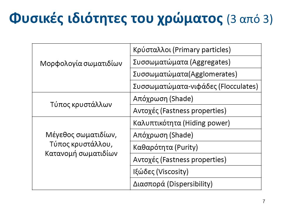 Φυσικές ιδιότητες του χρώματος (3 από 3) Μορφολογία σωματιδίων Κρύσταλλοι (Primary particles) Συσσωματώματα (Aggregates) Συσσωματώματα(Agglomerates) Συσσωματώματα-νιφάδες (Flocculates) Τύπος κρυστάλλων Απόχρωση (Shade) Αντοχές (Fastness properties) Μέγεθος σωματιδίων, Τύπος κρυστάλλου, Κατανομή σωματιδίων Καλυπτικότητα (Hiding power) Απόχρωση (Shade) Καθαρότητα (Purity) Αντοχές (Fastness properties) Ιξώδες (Viscosity) Διασπορά (Dispersibility) 7