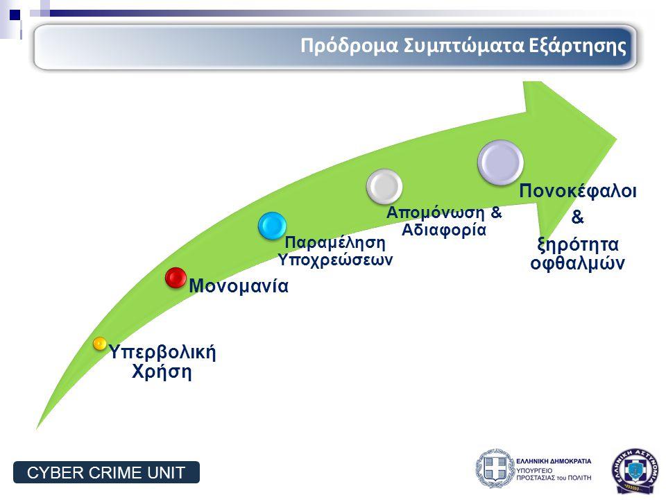Υπερβολική Χρήση Μονομανία Παραμέληση Υποχρεώσεων Απομόνωση & Αδιαφορία Πονοκέφαλοι & ξηρότητα οφθαλμών Πρόδρομα Συμπτώματα Εξάρτησης CYBER CRIME UNIT
