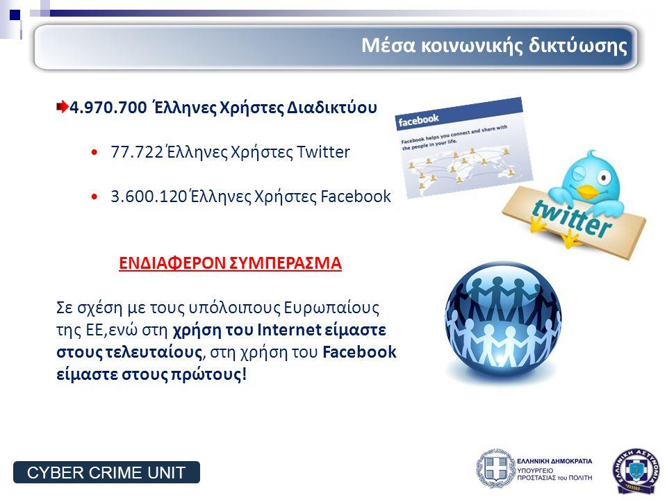 4.970.700 Έλληνες Χρήστες Διαδικτύου 77.722 Έλληνες Χρήστες Twitter 3.600.120 Έλληνες Χρήστες Facebook ΕΝΔΙΑΦΕΡΟΝ ΣΥΜΠΕΡΑΣΜΑ Σε σχέση με τους υπόλοιπους Ευρωπαίους της ΕΕ,ενώ στη χρήση του Internet είμαστε στους τελευταίους, στη χρήση του Facebook είμαστε στους πρώτους.