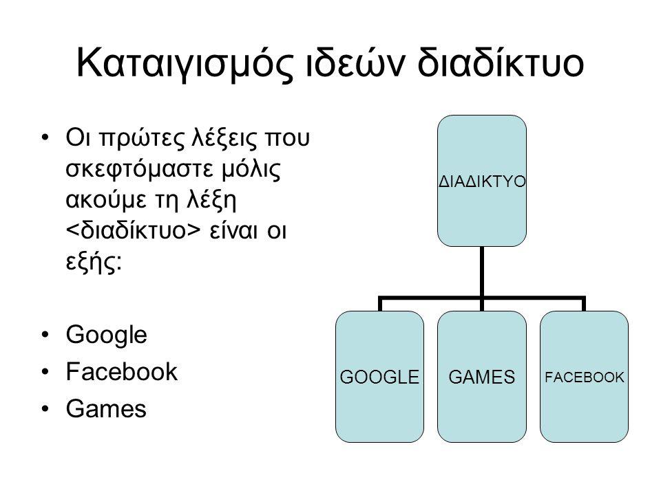 Καταιγισμός ιδεών διαδίκτυο Οι πρώτες λέξεις που σκεφτόμαστε μόλις ακούμε τη λέξη είναι οι εξής: Google Facebook Games ΔΙΑΔΙΚΤΥΟ GOOGLEGAMESFACEBOOK