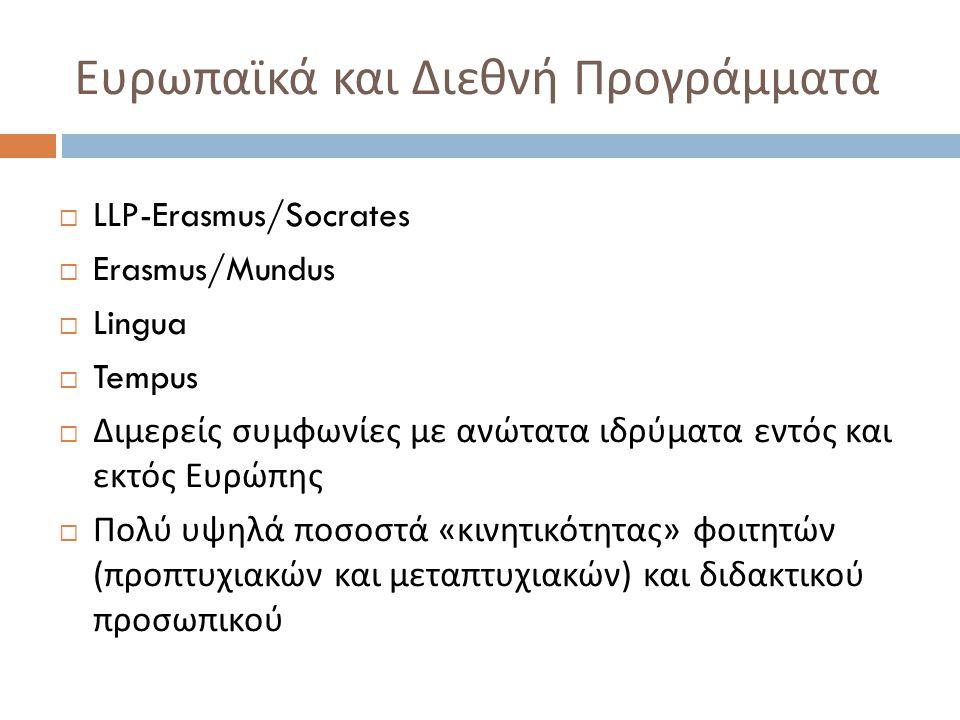 Ευρωπαϊκά και Διεθνή Προγράμματα  LLP-Erasmus/Socrates  Erasmus/Mundus  Lingua  Tempus  Διμερείς συμφωνίες με ανώτατα ιδρύματα εντός και εκτός Ευρώπης  Πολύ υψηλά ποσοστά « κινητικότητας » φοιτητών ( προπτυχιακών και μεταπτυχιακών ) και διδακτικού προσωπικού