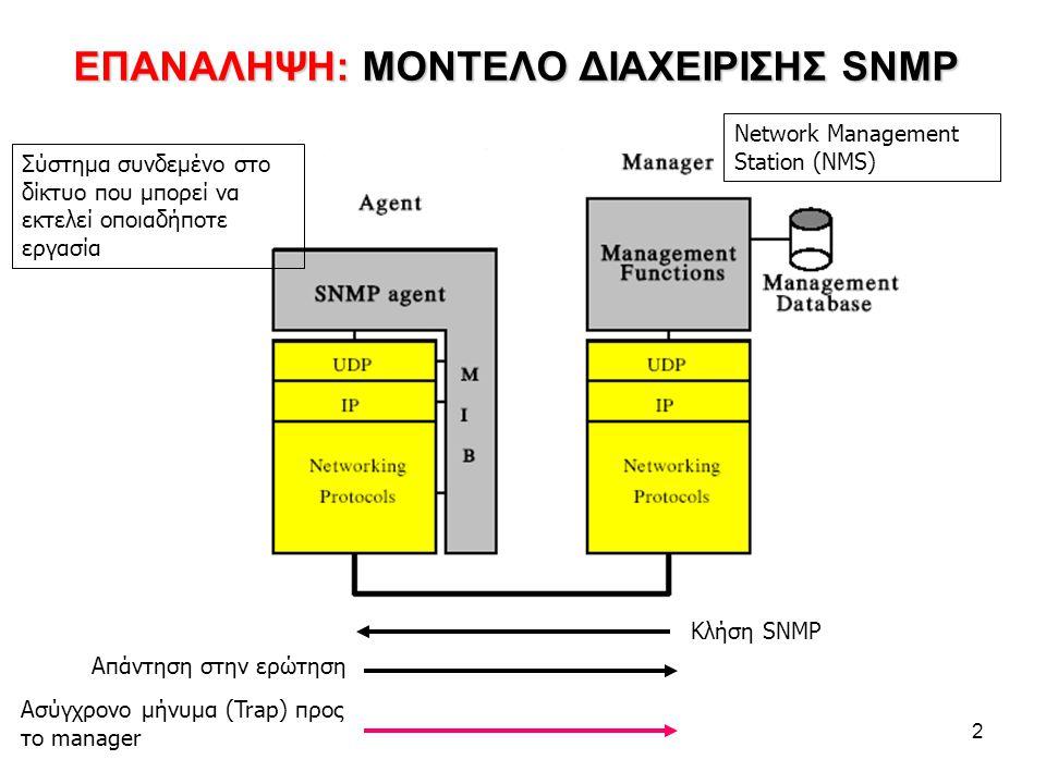 2 ΕΠΑΝΑΛΗΨΗ: ΜΟΝΤΕΛΟ ΔΙΑΧΕΙΡΙΣΗΣ SNMP Κλήση SNMP Απάντηση στην ερώτηση Ασύγχρονο μήνυμα (Trap) προς το manager Σύστημα συνδεμένο στο δίκτυο που μπορεί να εκτελεί οποιαδήποτε εργασία Network Management Station (NMS)