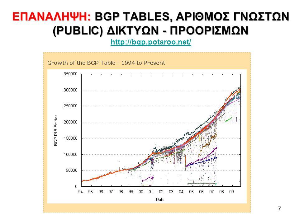 7 ΕΠΑΝΑΛΗΨΗ: BGP TABLES, ΑΡΙΘΜΟΣ ΓΝΩΣΤΩΝ (PUBLIC) ΔΙΚΤΥΩΝ - ΠΡΟΟΡΙΣΜΩΝ ΕΠΑΝΑΛΗΨΗ: BGP TABLES, ΑΡΙΘΜΟΣ ΓΝΩΣΤΩΝ (PUBLIC) ΔΙΚΤΥΩΝ - ΠΡΟΟΡΙΣΜΩΝ http://bgp.potaroo.net/ http://bgp.potaroo.net/