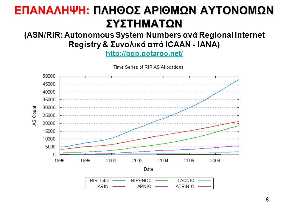 8 ΕΠΑΝΑΛΗΨΗ: ΠΛΗΘΟΣ ΑΡΙΘΜΩΝ ΑΥΤΟΝΟΜΩΝ ΣΥΣΤΗΜΑΤΩΝ ΕΠΑΝΑΛΗΨΗ: ΠΛΗΘΟΣ ΑΡΙΘΜΩΝ ΑΥΤΟΝΟΜΩΝ ΣΥΣΤΗΜΑΤΩΝ (ASN/RIR: Autonomous System Numbers ανά Regional Internet Registry & Συνολικά από ICAAN - ΙΑΝΑ) http://bgp.potaroo.net/ http://bgp.potaroo.net/