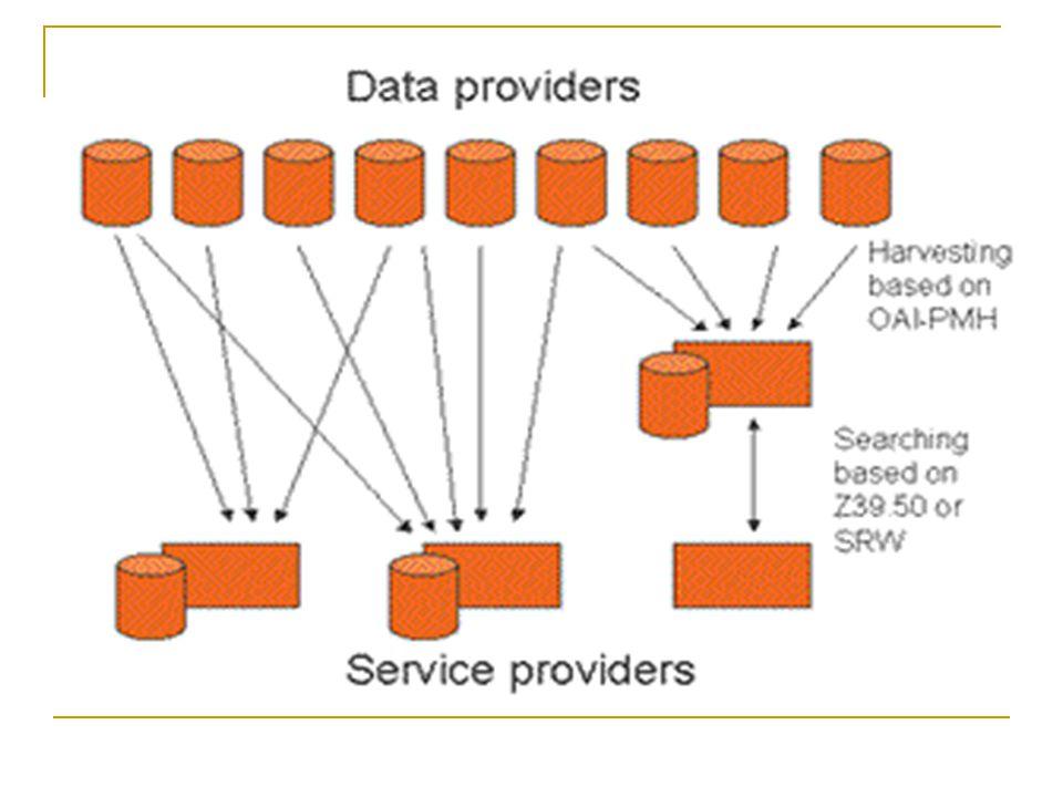 Πλεονεκτήματα του OAI Απλό Φιλική λειτουργία με τo web Ο έλεγχος πρόσβασης, η συμπίεση οι κωδικοί λαθών κλπ., στηρίζονται στο HTTP διάφορα toolkits (μπορούν να κρύβουν το πρωτόκολλο) Πολλαπλοί διαθέτες υπηρεσιών μπορούν να κάνουν συγκομιδή από πολλούς διαθέτες δεδομένων εξασφαλίζοντας ευρεία εξάπλωση των μεταδεδομένων Αποτελεί ένα βασικό επίπεδο όπου μπορούν να χτιστούν άλλες υπηρεσίες Λειτουργεί συμπληρωματικά με άλλα πρωτόκολλα όπως το Z39.50