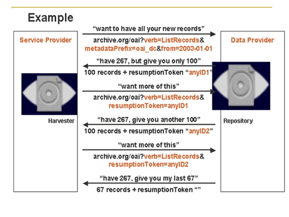 Τεχνικές Λεπτομέρειες του OAI-PMH: κωδικοί λαθών Τα αποθετήρια πρέπει να προσδιορίζουν τα OAI- PMH λάθη σε μία απάντηση μιας αίτησης Καθορισμένοι δείκτες λάθους badArgument badResumptionToken badVerb cannotDisseminateFormat idDoesNotExist noRecordsMatch noMetaDataFormats noSetHierarchy