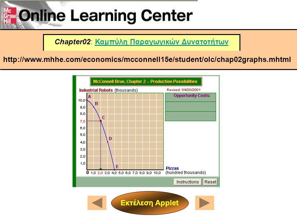 Chapter02: Καμπύλη Παραγωγικών ΔυνατοτήτωνΚαμπύλη Παραγωγικών Δυνατοτήτων http://www.mhhe.com/economics/mcconnell15e/student/olc/chap02graphs.mhtml Εκ