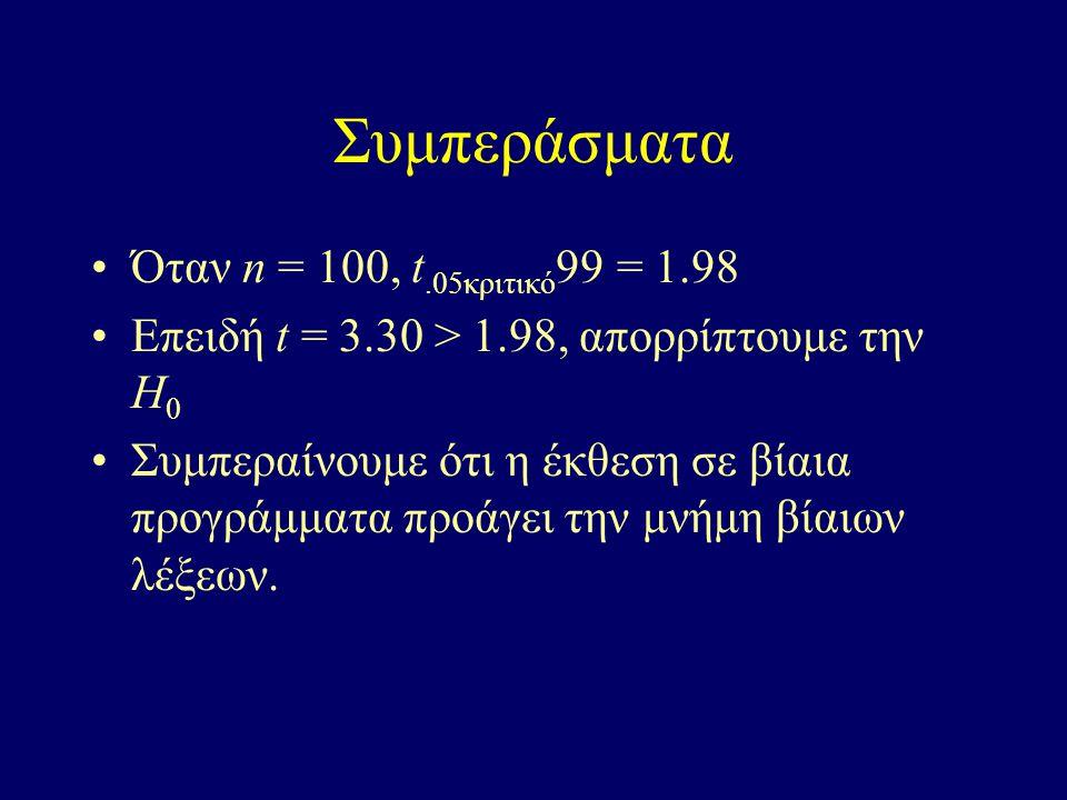 Συμπεράσματα Όταν n = 100, t.05κριτικό 99 = 1.98 Επειδή t = 3.30 > 1.98, απορρίπτουμε την H 0 Συμπεραίνουμε ότι η έκθεση σε βίαια προγράμματα προάγει την μνήμη βίαιων λέξεων.