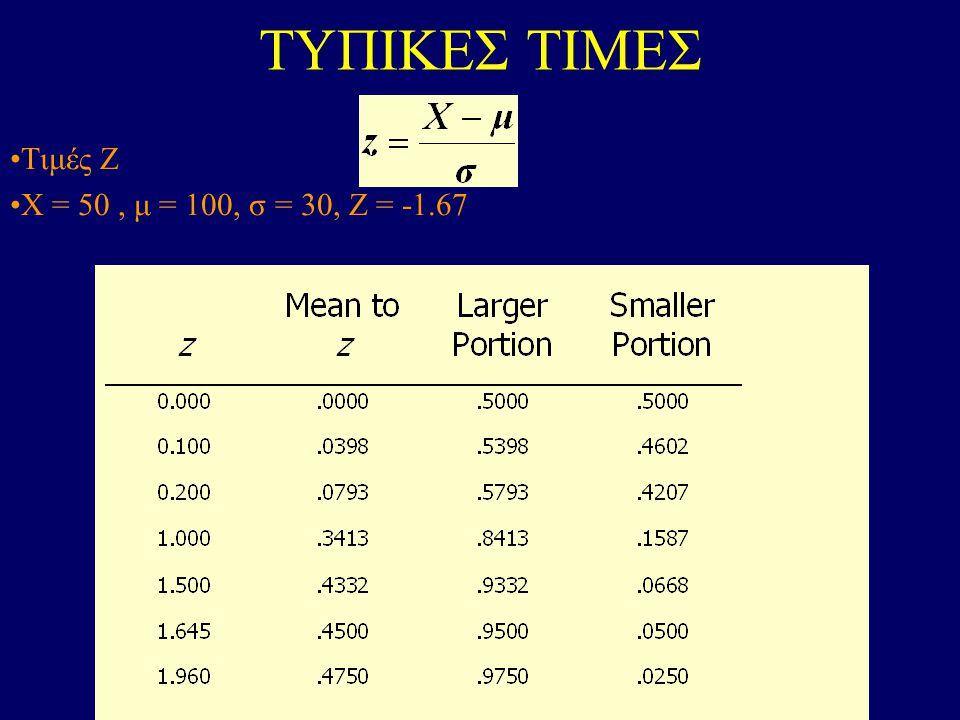 ΤΥΠΙΚΕΣ ΤΙΜΕΣ Τιμές Ζ X = 50, μ = 100, σ = 30, Ζ = -1.67