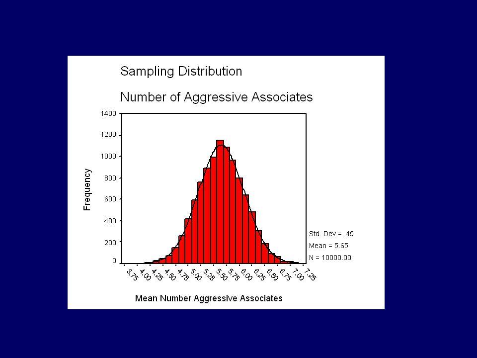Τεστ Υπόθεσης H 0 :  = 5.65 H 1 :  5.65  (Δίπλευρο τεστ) Υπολογισμός της πιθανότητας ο μέσος όρος του δείγματος να είναι = 7.10 (κατά τύχη, όταν  = 5.65 Χρήση τιμών z και της κανονικής κατανομής (αν η κατανομή του δείγματος είναι κανονική και αν γνωρίζουμε την τυπική απόκλιση του πληθυσμού)