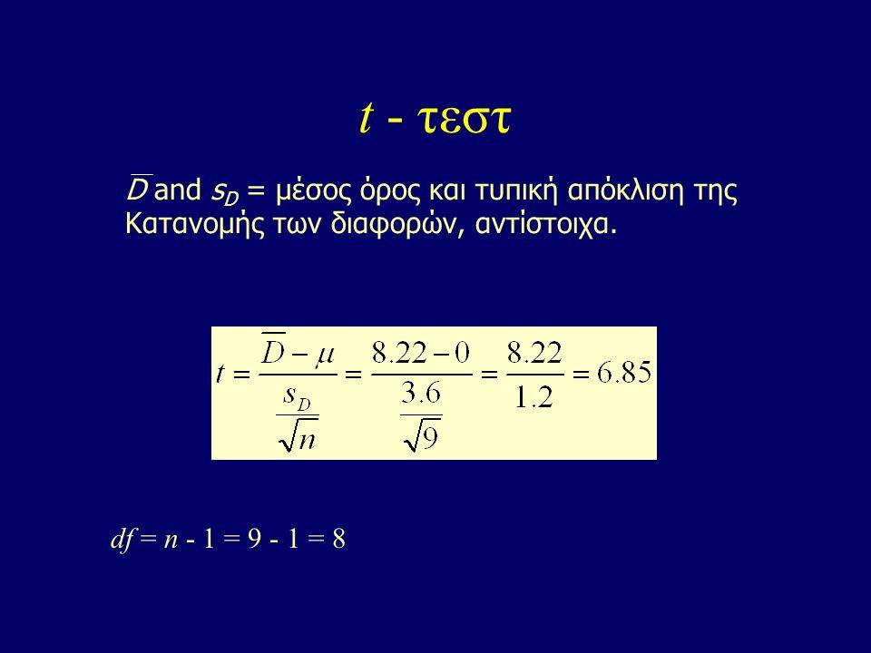 t - τεστ D and s D = μέσος όρος και τυπική απόκλιση της Κατανομής των διαφορών, αντίστοιχα.