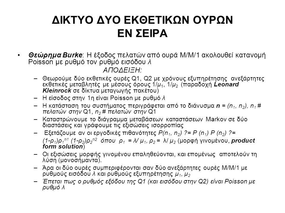 ΔΙΚΤΥΟ ΔΥΟ ΕΚΘΕΤΙΚΩΝ ΟΥΡΩΝ ΕΝ ΣΕΙΡΑ Θεώρημα Burke: Η έξοδος πελατών από ουρά Μ/Μ/1 ακολουθεί κατανομή Poisson με ρυθμό τον ρυθμό εισόδου λ ΑΠΟΔΕΙΞΗ: –Θεωρούμε δύο εκθετικές ουρές Q1, Q2 με χρόνους εξυπηρέτησης ανεξάρτητες εκθετικές μεταβλητές με μέσους όρους 1/μ 1, 1/μ 2 (παραδοχή Leonard Kleinrock σε δίκτυα μεταγωγής πακέτου) –Η είσοδος στην 1η είναι Poisson με ρυθμό λ –Η κατάσταση του συστήματος περιγράφεται από το διάνυσμα n = (n 1, n 2 ), n 1 # πελατών στην Q1, n 2 # πελατών στην Q1 –Καταστρώνουμε το διάγραμμα μεταβάσεων καταστάσεων Markov σε δύο διαστάσεις και γράφουμε τις εξισώσεις ισορροπίας – Εξετάζουμε αν οι εργοδικές πιθανότητες P(n 1, n 2 ) = P (n 1 ) P (n 2 ) = (1-ρ 1 )ρ 1 n1 (1-ρ 2 )ρ 2 n2 όπου ρ 1 = λ/ μ 1, ρ 2 = λ/ μ 2 (μορφή γινομένου, product form solution) –Οι εξισώσεις μορφής γινομένου επαληθεύονται, και επομένως αποτελούν τη λύση (μονοσήμαντα).