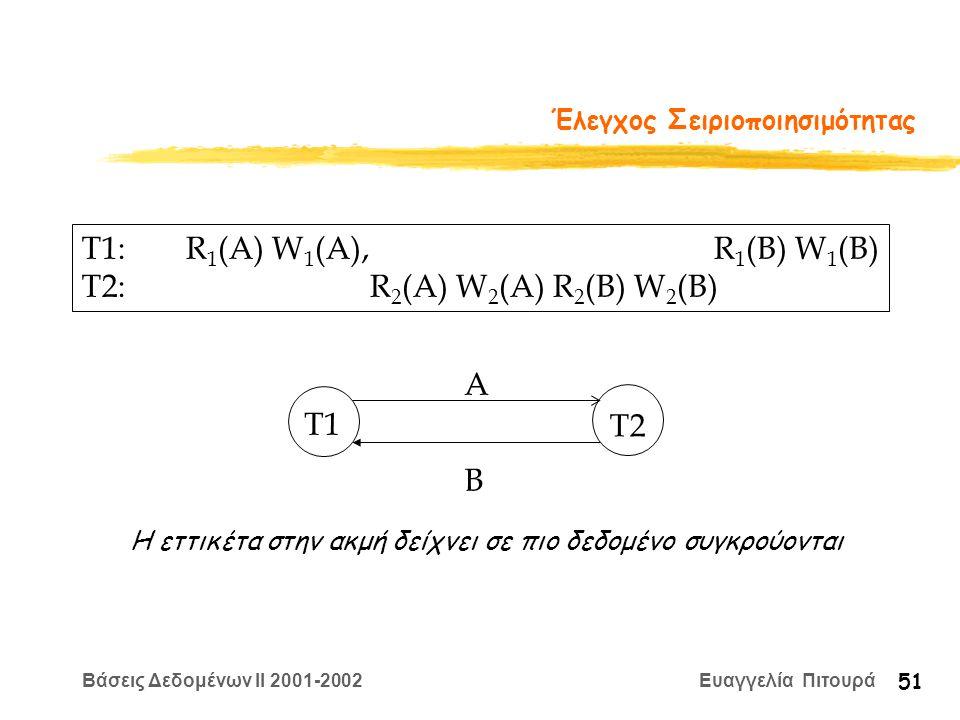 Βάσεις Δεδομένων II 2001-2002 Ευαγγελία Πιτουρά 51 Έλεγχος Σειριοποιησιμότητας T1: R 1 (A) W 1 (A), R 1 (B) W 1 (B) T2: R 2 (A) W 2 (A) R 2 (B) W 2 (B) T1 T2 A B Η εττικέτα στην ακμή δείχνει σε πιο δεδομένο συγκρούονται