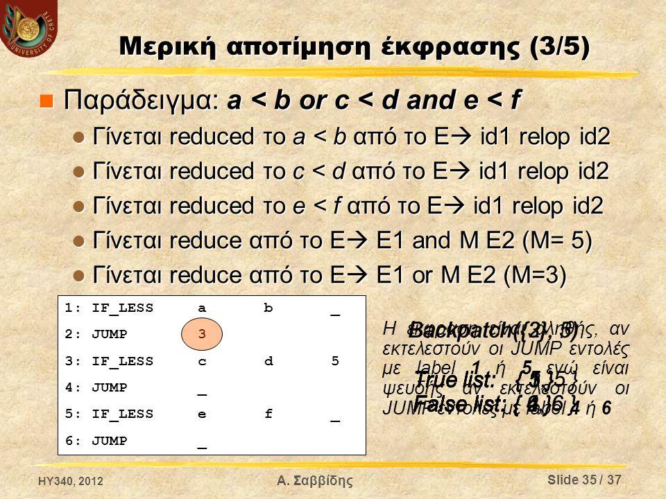 Μερική αποτίμηση έκφρασης (3/5) Παράδειγμα: a < b or c < d and e < f Παράδειγμα: a < b or c < d and e < f Γίνεται reduced το a < b από το E  id1 relop id2 Γίνεται reduced το a < b από το E  id1 relop id2 Γίνεται reduced το c < d από το E  id1 relop id2 Γίνεται reduced το c < d από το E  id1 relop id2 Γίνεται reduced το e < f από το E  id1 relop id2 Γίνεται reduced το e < f από το E  id1 relop id2 Γίνεται reduce από το E  E1 and M E2 (M= 5) Γίνεται reduce από το E  E1 and M E2 (M= 5) Γίνεται reduce από το E  E1 or M E2 (M=3) Γίνεται reduce από το E  E1 or M E2 (M=3) HY340, 2012 Α.
