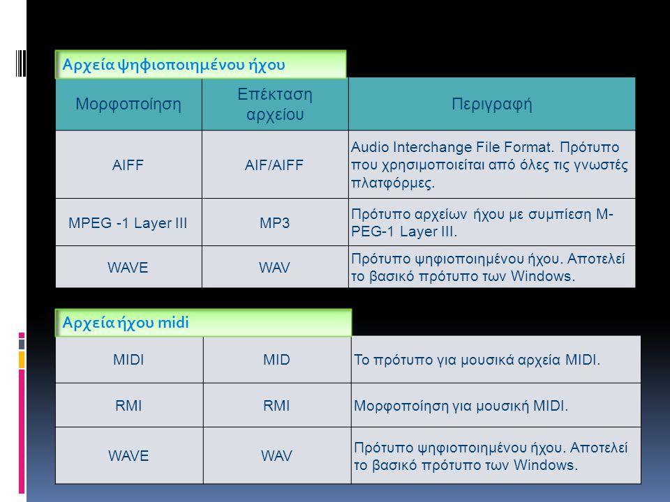 Μορφοποίηση Επέκταση αρχείου Περιγραφή AIFFAIF/AIFF Audio Interchange File Format.