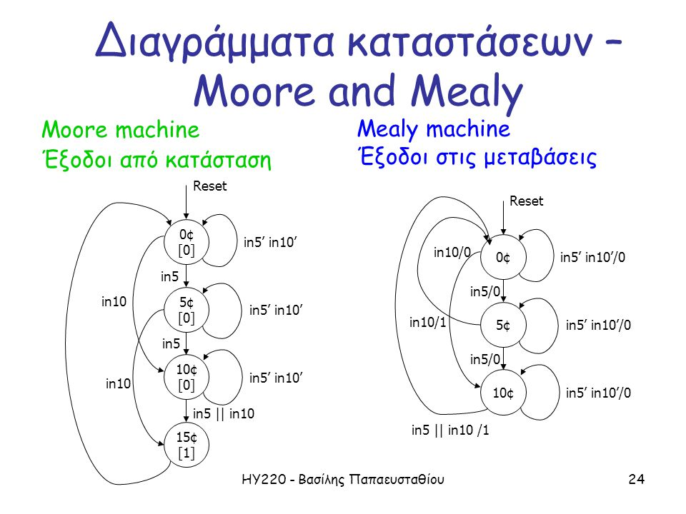 ΗΥ220 - Βασίλης Παπαευσταθίου24 Διαγράμματα καταστάσεων – Moore and Mealy Moore machine Έξοδοι από κατάσταση 0¢ [0] 10¢ [0] 5¢ [0] 15¢ [1] Reset in10