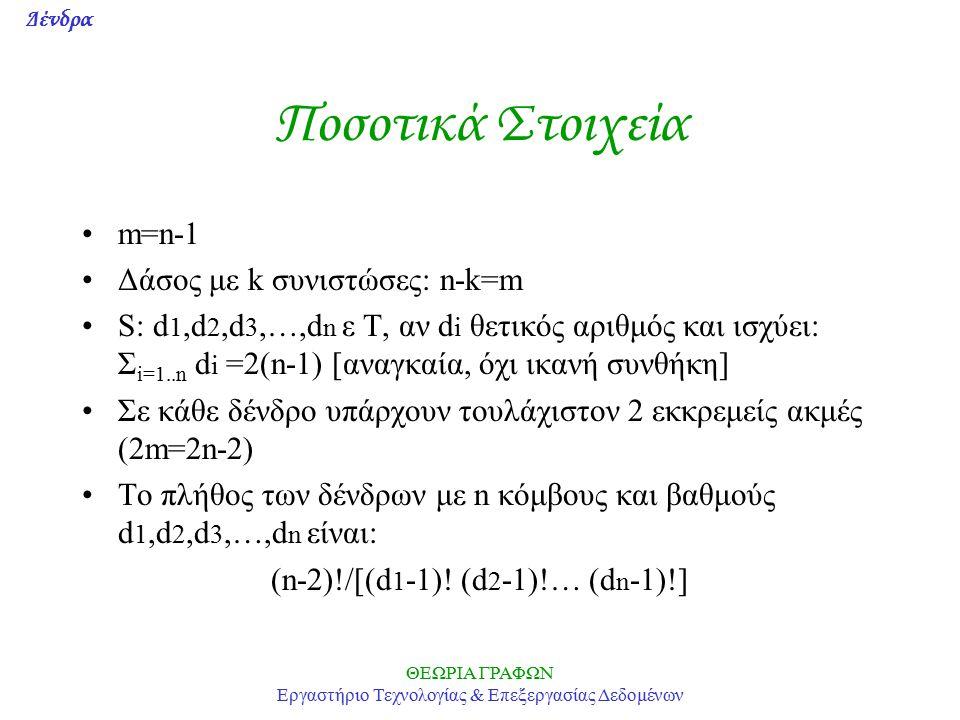 Δένδρα ΘΕΩΡΙΑ ΓΡΑΦΩΝ Εργαστήριο Τεχνολογίας & Επεξεργασίας Δεδομένων Ποσοτικά Στοιχεία m=n-1 Δάσος με k συνιστώσες: n-k=m S: d 1,d 2,d 3,…,d n ε T, αν d i θετικός αριθμός και ισχύει: Σ i=1..n d i =2(n-1) [αναγκαία, όχι ικανή συνθήκη] Σε κάθε δένδρο υπάρχουν τουλάχιστον 2 εκκρεμείς ακμές (2m=2n-2) Το πλήθος των δένδρων με n κόμβους και βαθμούς d 1,d 2,d 3,…,d n είναι: (n-2)!/[(d 1 -1).