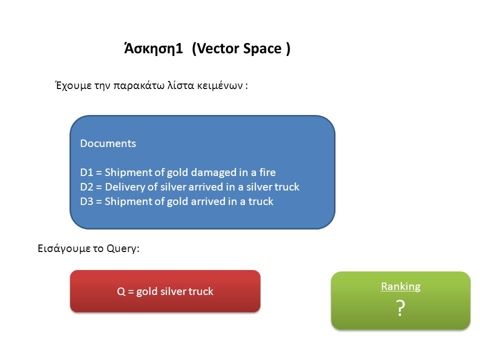 Άσκηση1 (Vector Space ) Q = gold silver truck Documents D1 = Shipment of gold damaged in a fire D2 = Delivery of silver arrived in a silver truck D3 = Shipment of gold arrived in a truck Έχουμε την παρακάτω λίστα κειμένων : Εισάγουμε το Query: Ranking .