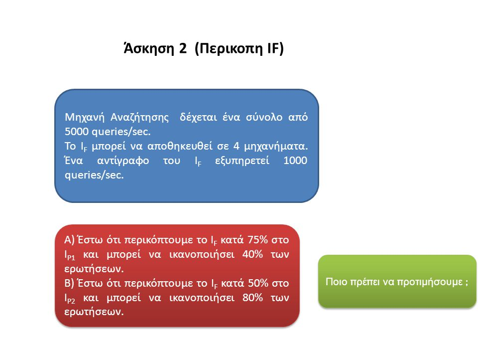 Άσκηση 2 (Περικοπη IF) Α) Έστω ότι περικόπτουμε το I F κατά 75% στο I P1 και μπορεί να ικανοποιήσει 40% των ερωτήσεων.