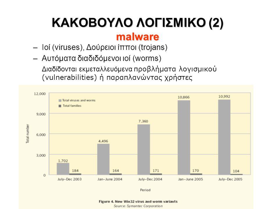 ΚΑΚΟΒΟΥΛΟ ΛΟΓΙΣΜΙΚΟ (2) malware ΚΑΚΟΒΟΥΛΟ ΛΟΓΙΣΜΙΚΟ (2) malware –Ιοί (viruses), Δούρειοι ίπποι (trojans) –Αυτόματα διαδιδόμενοι ιοί (worms) Διαδίδονται εκμεταλλευόμενα προβλήματα λογισμικού (vulnerabilities) ή παραπλανώντας χρήστες